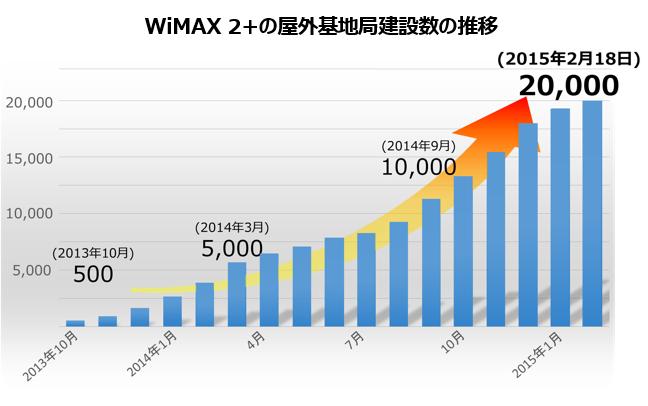 WiMAX 2+屋外基地局建設中の推移.png