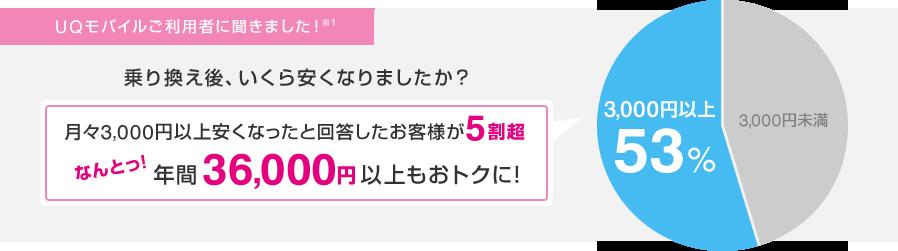 index img 05 - UQモバイルに乗り換えて10,000円ゲットしよう!
