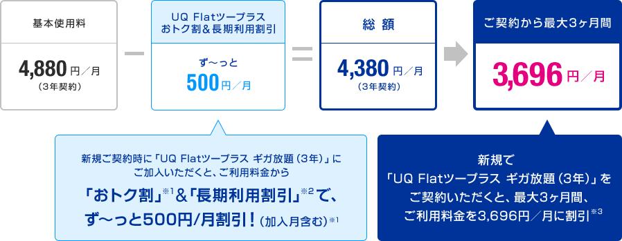 基本使用料 4,880円/月(3年契約) - UQ Flat ツープラスおトク割&長期間利用割引ず~っと500円/月(新規ご契約時に「UQ Flatツープラス」にご加入いただくと、ご利用料金から「おトク割」※1&「長期間割引」※2でず~っと500円/月割引!(加入月含む)※1 26ヶ月目以降も500円/月割引が継続!(長期利用割引)※2) = 総額 4,380円/月(3年契約) ご契約から最大3ヶ月間 3,696円/月 新規で「UQ Flatツープラス ギガ放題(3年)」をご契約いただくと、最大3ヶ月間、ご利用料金を3,696円/月に割引※3