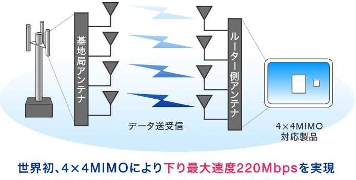 WiMAX 2+ 4×4MIMO(フォーバイフォーマイモ)