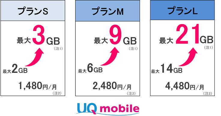 モバイル データ プラン と は