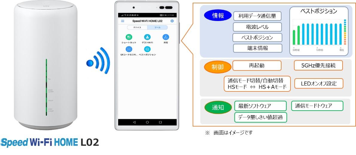 Speed wifi home l02