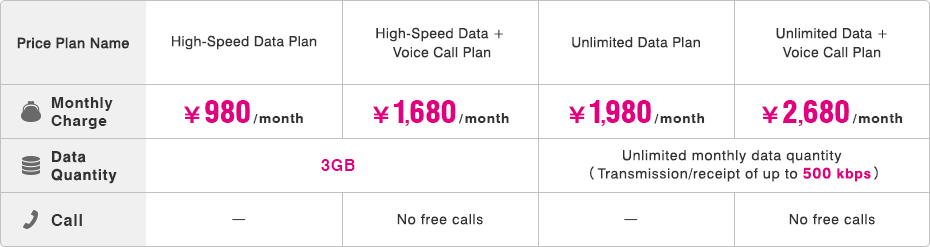 Price Plan Name:High-Speed Data Plan [Monthly Charge] ¥980 / month [Data Quantity] 3 GB [Call] - Price Plan Name:High-Speed Data + Voice Call Plan [Monthly Charge] ¥1,680 / month [Data Quantity] 3 GB [Call] No free calls Price Plan Name:Unlimited Data Plan [Monthly Charge] ¥1,980 / month [Data Quantity] Unlimited monthly data quantity (Transmission/receipt of up to 500 kbps) [Call] - Price Plan Name Unlimited Data + Voice Call Plan [Monthly Charge] ¥2,680 / month [Data Quantity] Unlimited monthly data quantity (Transmission/receipt of up to 500 kbps) [Call] No free calls