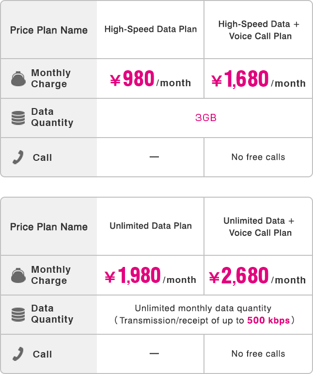460589c3a2 Price plan for those who want to keep using their own smartphone