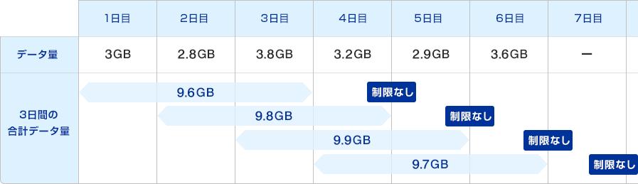 WiMAX2+サービス ネットワーク混...