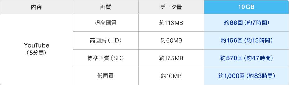 内容:YouTube(5分間) 画質:超高画質 データ量:約113MB 変更後(2017年2月2日~)10GB:約88回(約7時間)、 内容:YouTube(5分間) 画質:高画質(HD) データ量:約60MB 変更後(2017年2月2日~)10GB:約166回(約13時間)、 内容:YouTube(5分間) 画質:標準画質(SD) データ量:約17.5MB 変更後(2017年2月2日~)10GB:約570回(約47時間)、 内容:YouTube(5分間) 画質:低画質 データ量:約10MB 変更後(2017年2月2日~)10GB:約1,000回(約83時間)
