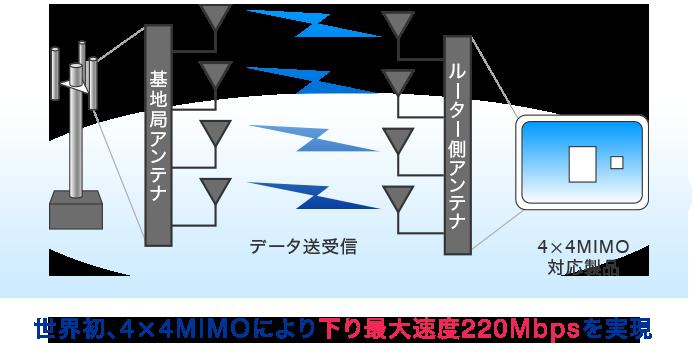 4×4MIMO(フォーバイフォーマイモ)