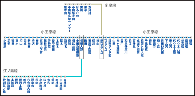https://www.uqwimax.jp/wimax/area/use/subway/images/odakyu_img_01.png