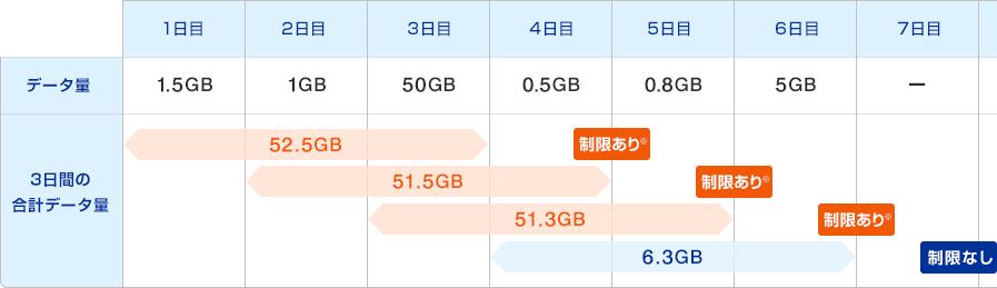 WiMAX 1日に大量のデータ通信をした場合の通信速度制限イメージ