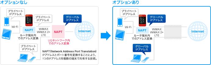 UQ WiMAX グローバルIPアドレスオプション